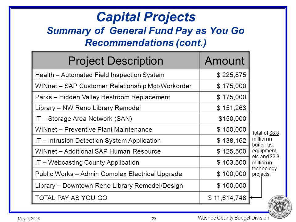 Washoe County Budget Division May 1, 200623 Capital Projects Summary of General Fund Pay as You Go Recommendations (cont.) Project DescriptionAmount H