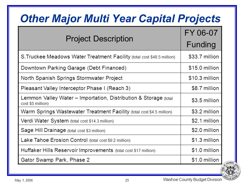 Washoe County Budget Division May 1, 200625 Other Major Multi Year Capital Projects Project Description FY 06-07 Funding S.Truckee Meadows Water Treatment Facility (total cost $48.5 million) $33.7 million Downtown Parking Garage (Debt Financed)$15.0 million North Spanish Springs Stormwater Project$10.3 million Pleasant Valley Interceptor Phase I (Reach 3)$8.7 million Lemmon Valley Water – Importation, Distribution & Storage (total cost $5 million) $3.5 million Warm Springs Wastewater Treatment Facility (total cost $4.5 million) $3.2 million Verdi Water System (total cost $14.3 million) $2.1 million Sage Hill Drainage (total cost $3 million) $2.0 million Lake Tahoe Erosion Control (total cost $9.2 million) $1.3 million Huffaker Hills Reservoir Improvements (total cost $17 million) $1.0 million Gator Swamp Park, Phase 2$1.0 million