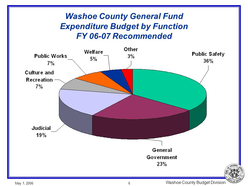 Washoe County Budget Division May 1, 20066 Washoe County General Fund Expenditure Budget by Function FY 06-07 Recommended