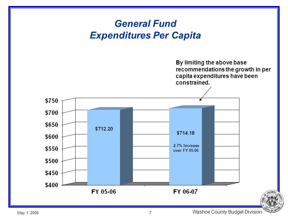 Washoe County Budget Division May 1, 20067 General Fund Expenditures Per Capita By limiting the above base recommendations the growth in per capita expenditures have been constrained.