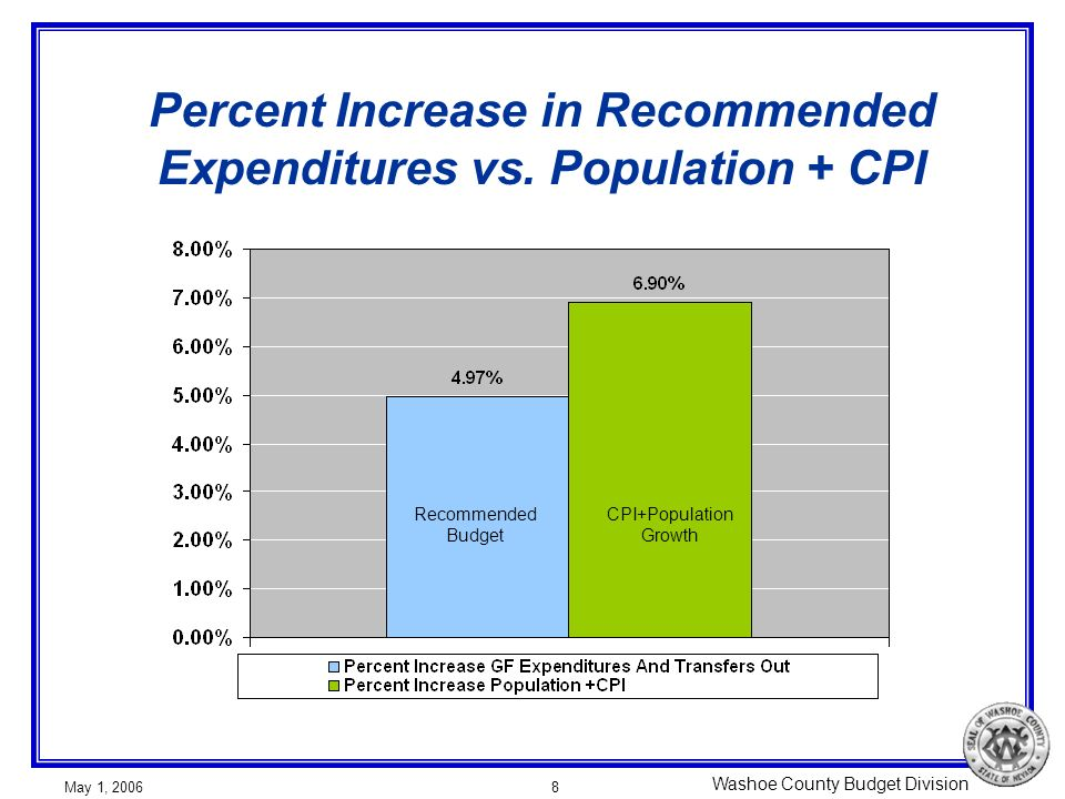 Washoe County Budget Division May 1, 20068 Percent Increase in Recommended Expenditures vs.