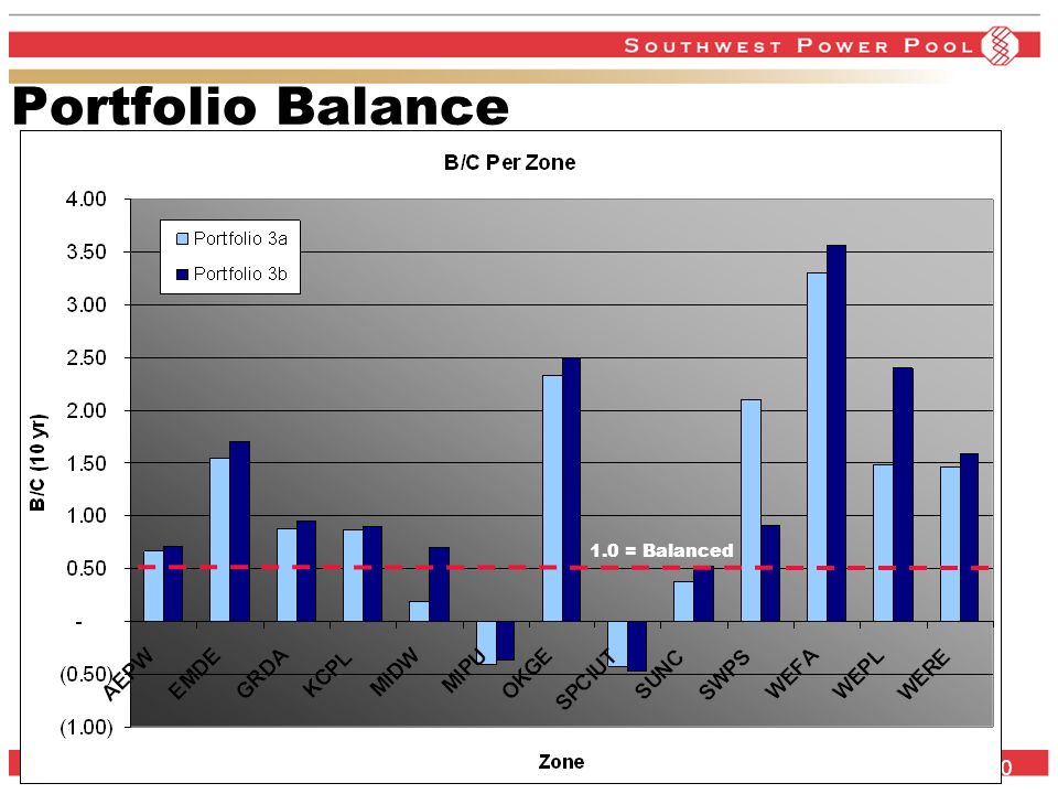 www.spp.org 20 Portfolio Balance 1.0 = Balanced