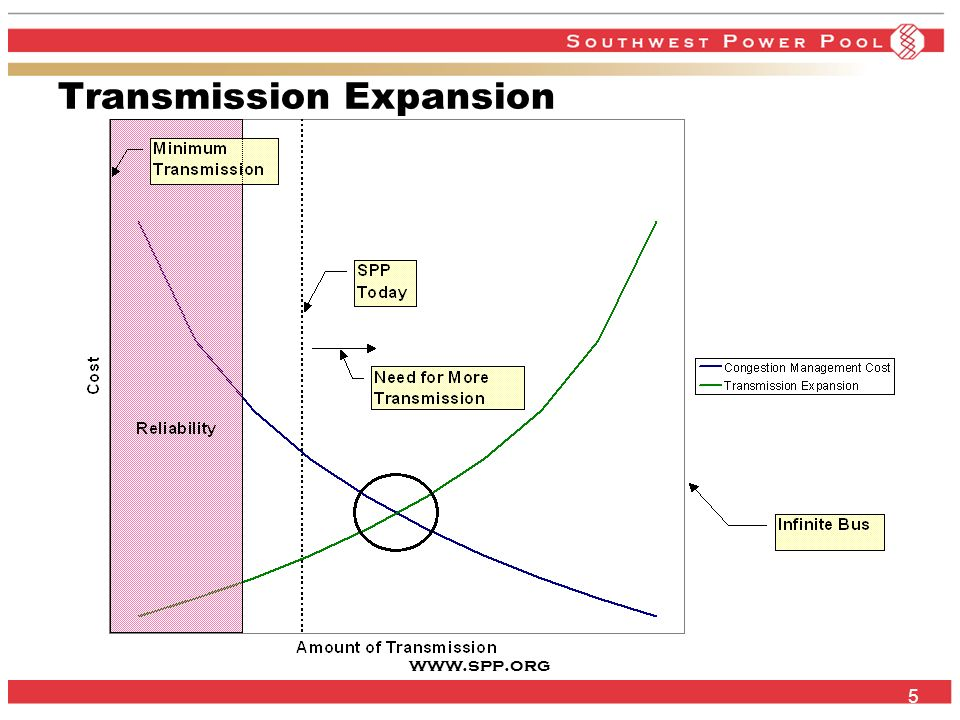 www.spp.org 5 Transmission Expansion