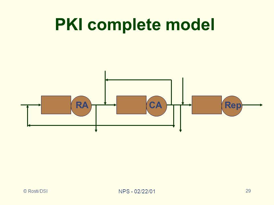 © Rosti/DSI NPS - 02/22/01 29 RARepCA PKI complete model