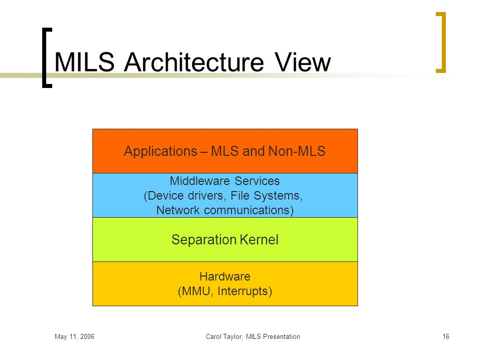 May 11, 2006Carol Taylor, MILS Presentation16 MILS Architecture View Applications – MLS and Non-MLS Middleware Services (Device drivers, File Systems,