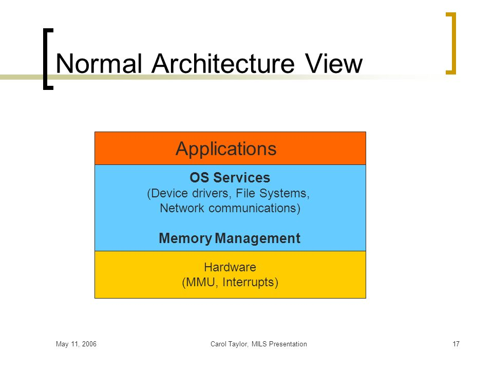 May 11, 2006Carol Taylor, MILS Presentation17 Normal Architecture View Applications OS Services (Device drivers, File Systems, Network communications)