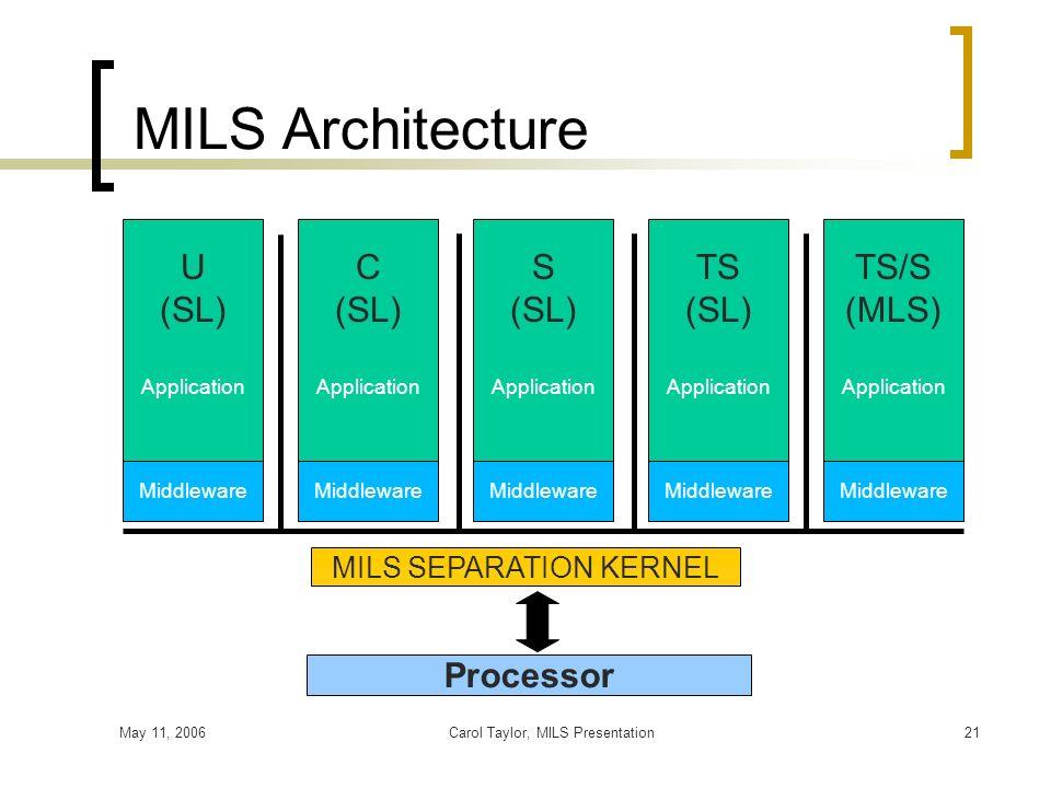 May 11, 2006Carol Taylor, MILS Presentation21 MILS SEPARATION KERNEL Middleware TS (SL) MILS Architecture Processor Middleware U (SL) Middleware C (SL