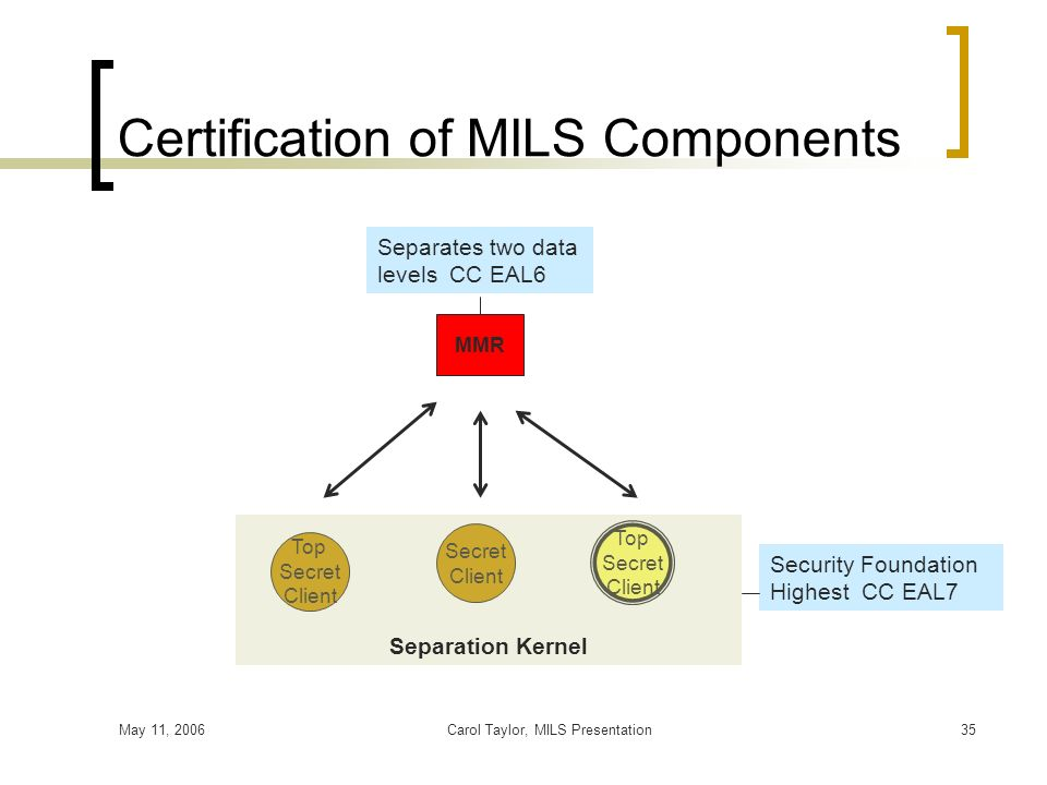 May 11, 2006Carol Taylor, MILS Presentation35 Secret Client Top Secret Client MMR Certification of MILS Components Top Secret Client Separation Kernel