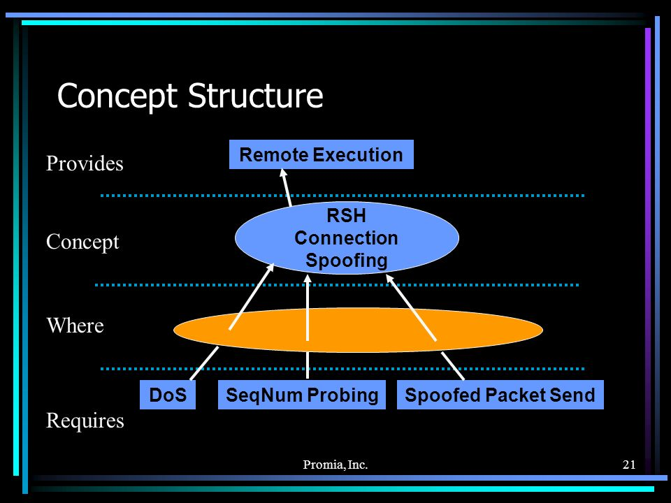 Promia, Inc.21 Concept Structure Provides Concept Where Requires DoSSeqNum ProbingSpoofed Packet Send RSH Connection Spoofing Remote Execution