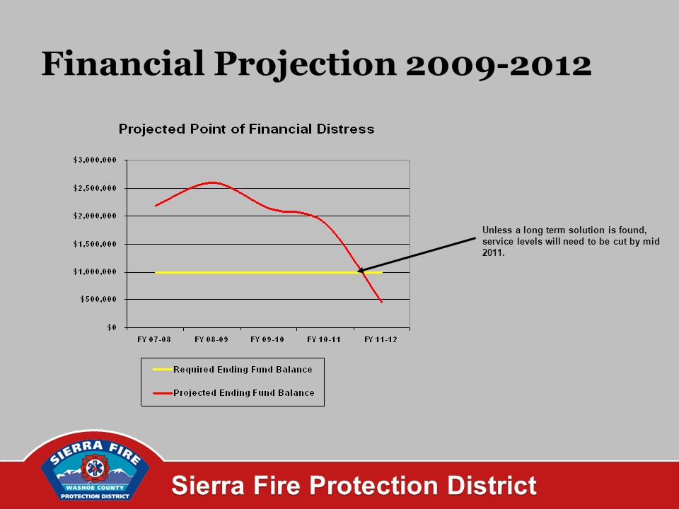 Sierra Fire Protection District Financial Projection Unless a long term solution is found, service levels will need to be cut by mid 2011.