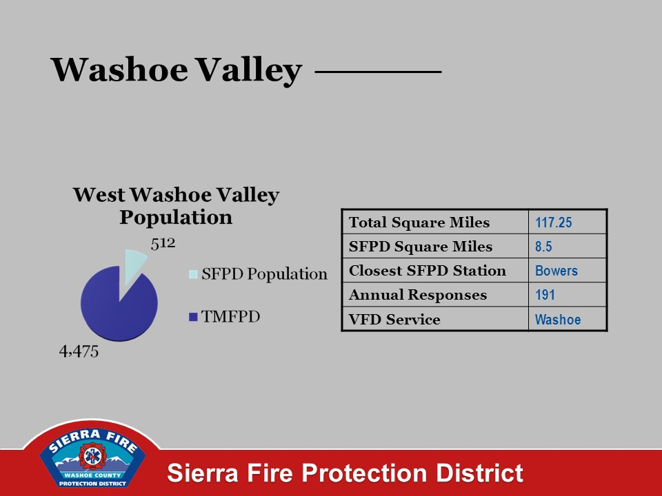 Sierra Fire Protection District Washoe Valley Total Square Miles SFPD Square Miles 8.5 Closest SFPD Station Bowers Annual Responses 191 VFD Service Washoe