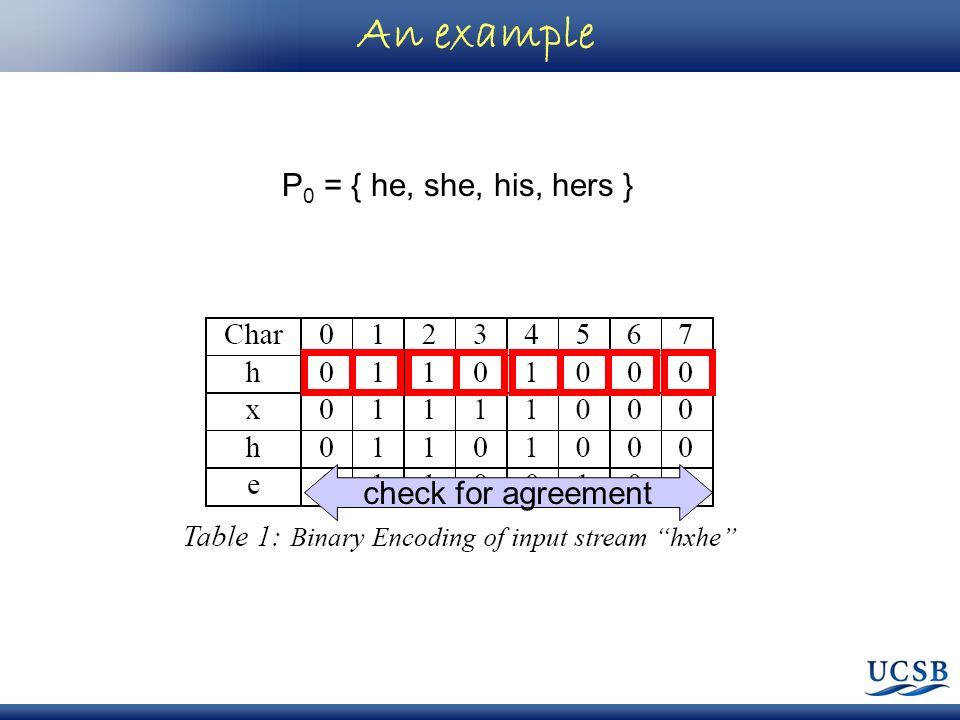 An example P 0 = { he, she, his, hers } check for agreement
