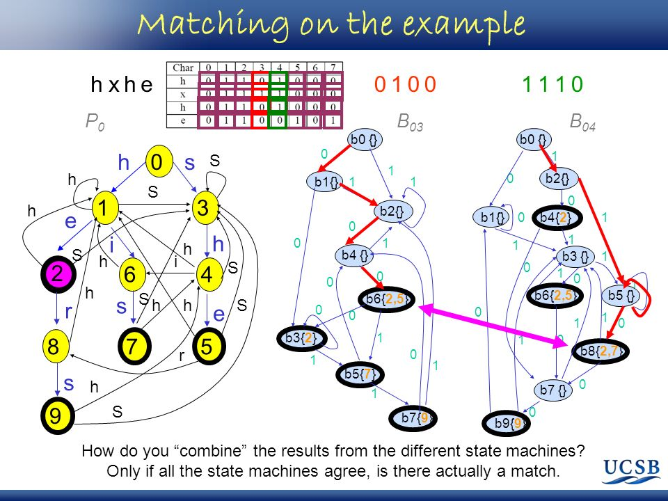 0 1 h 2 9 8 6 3 4 57 e s i h s e r s h S h h h h h S S S S S S i h r h Matching on the example P0P0 B 03 b0 {} b1{} b2{} b3{2} b4 {} b6{2,5} b5{7} b7{9} 0 1 1 0 0 1 1 0 0 0 1 1 1 0 0 1 B 04 1 b8{2,7} b5 {} b0 {} b1{} b2{} b4{2} b3 {} b6{2,5} b9{9} 0 1 b7 {} 0 0 0 0 0 0 0 0 0 1 1 1 1 1 1 1 1 hxhe01001110 How do you combine the results from the different state machines.