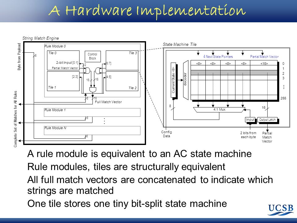 A Hardware Implementation A rule module is equivalent to an AC state machine Rule modules, tiles are structurally equivalent All full match vectors ar