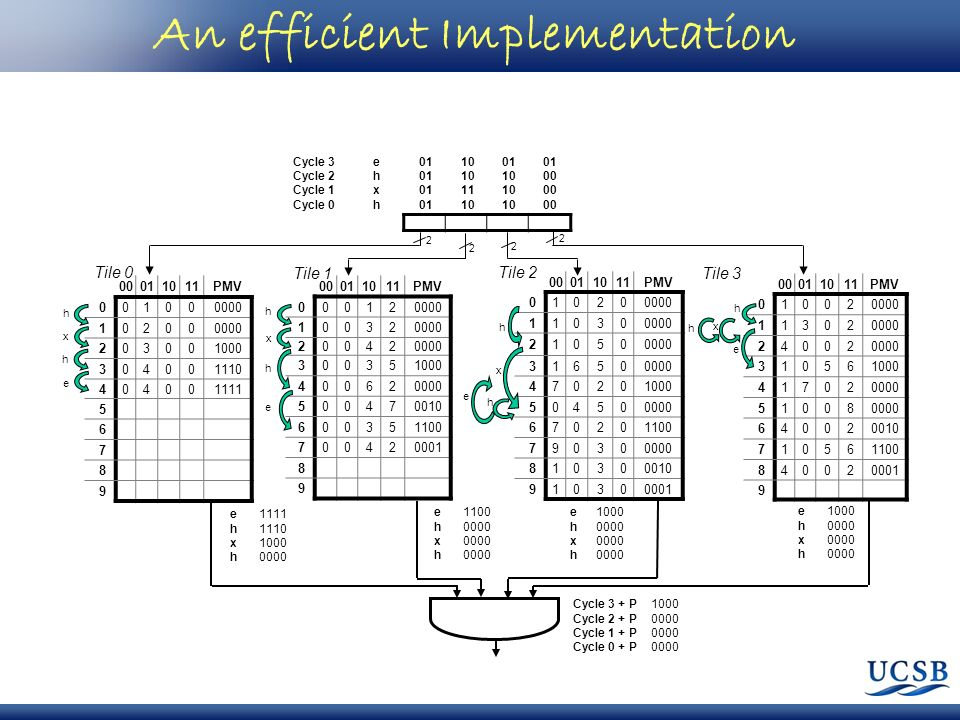 An efficient Implementation 00011011PMV 001000000 10200 203001000 304001110 404001111 5 6 7 8 9 00011011PMV 010200000 11030 21050 31650 470201000 5045