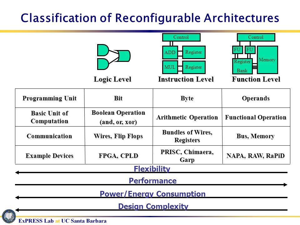 Classification of Reconfigurable Architectures Logic Level ADD Register MUL Control Instruction Level FU Memory Register Bank Control Function Level F