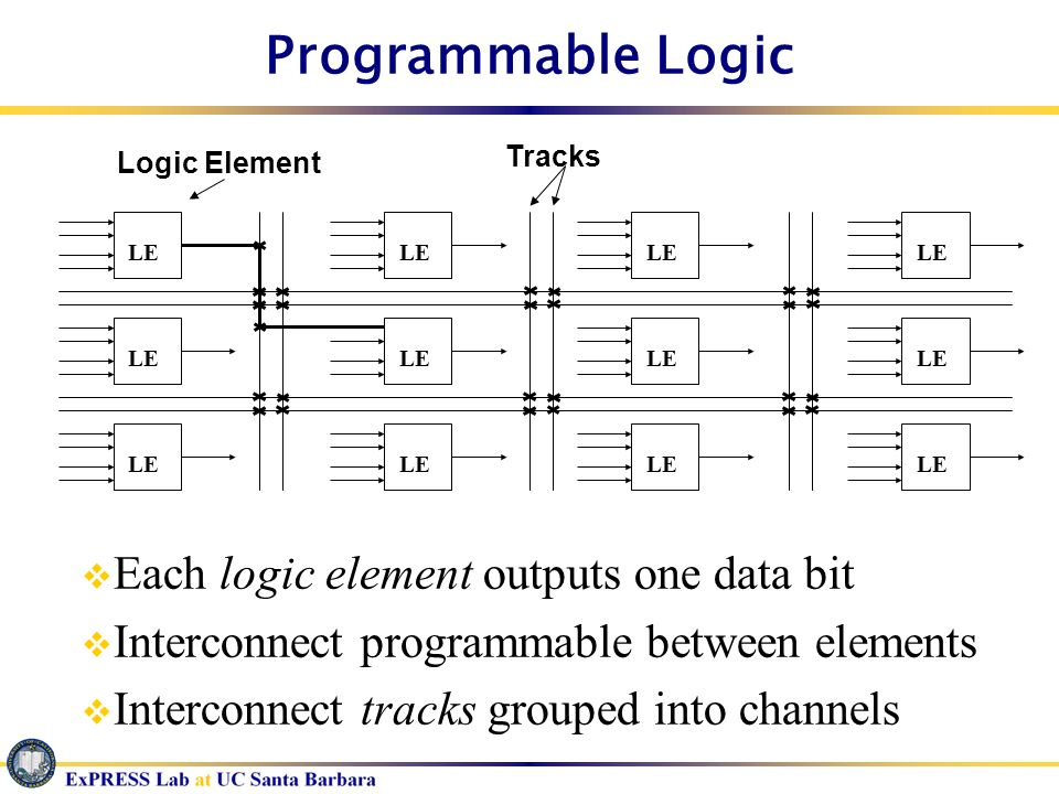 Programmable Logic Each logic element outputs one data bit Interconnect programmable between elements Interconnect tracks grouped into channels LE Log