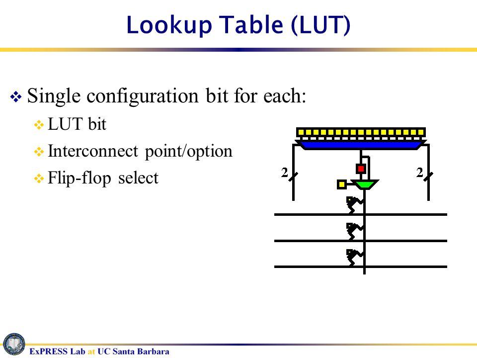 Single configuration bit for each: LUT bit Interconnect point/option Flip-flop select
