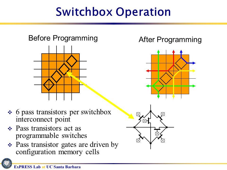 Switchbox Operation 6 pass transistors per switchbox interconnect point Pass transistors act as programmable switches Pass transistor gates are driven
