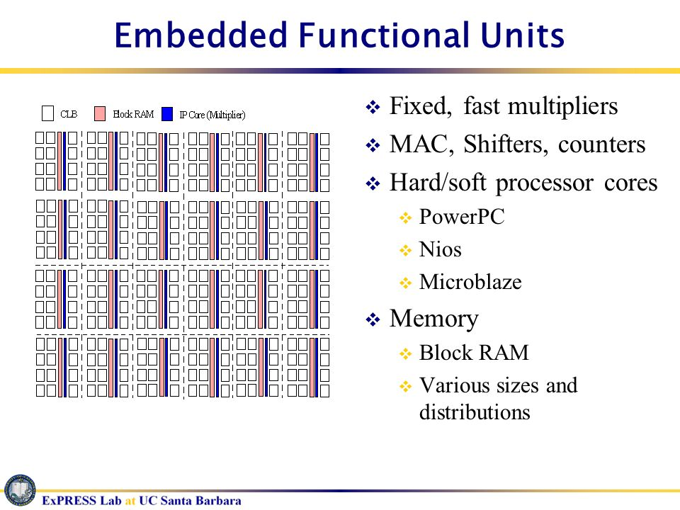 Embedded Functional Units Fixed, fast multipliers MAC, Shifters, counters Hard/soft processor cores PowerPC Nios Microblaze Memory Block RAM Various s