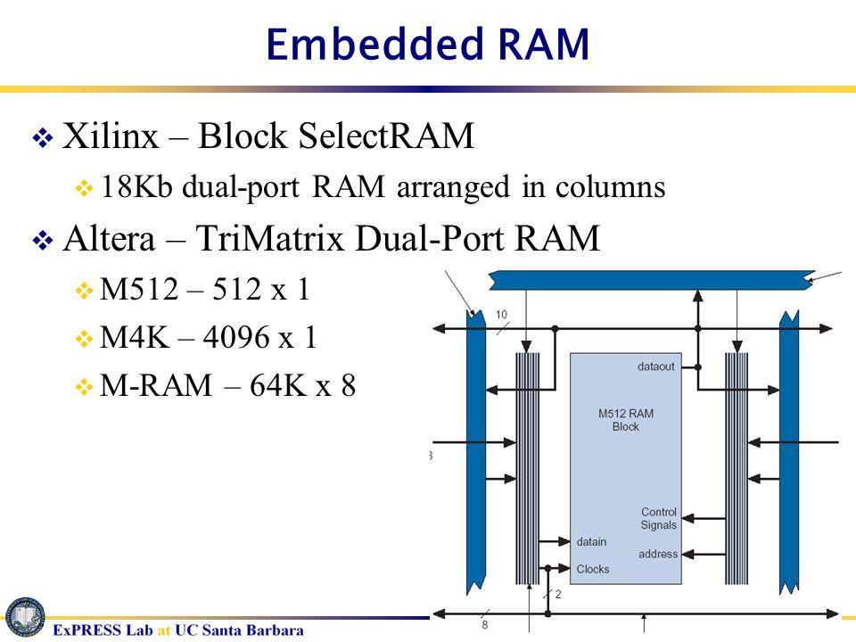 Embedded RAM Xilinx – Block SelectRAM 18Kb dual-port RAM arranged in columns Altera – TriMatrix Dual-Port RAM M512 – 512 x 1 M4K – 4096 x 1 M-RAM – 64