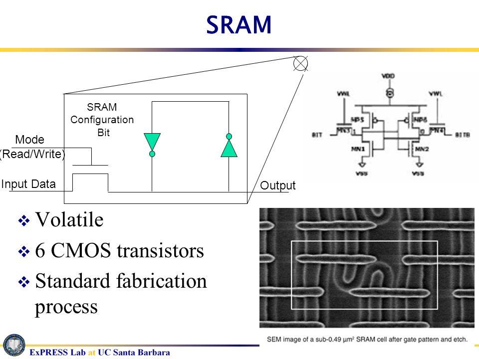 Mode (Read/Write) Input Data SRAM Configuration Bit Output SRAM Volatile 6 CMOS transistors Standard fabrication process