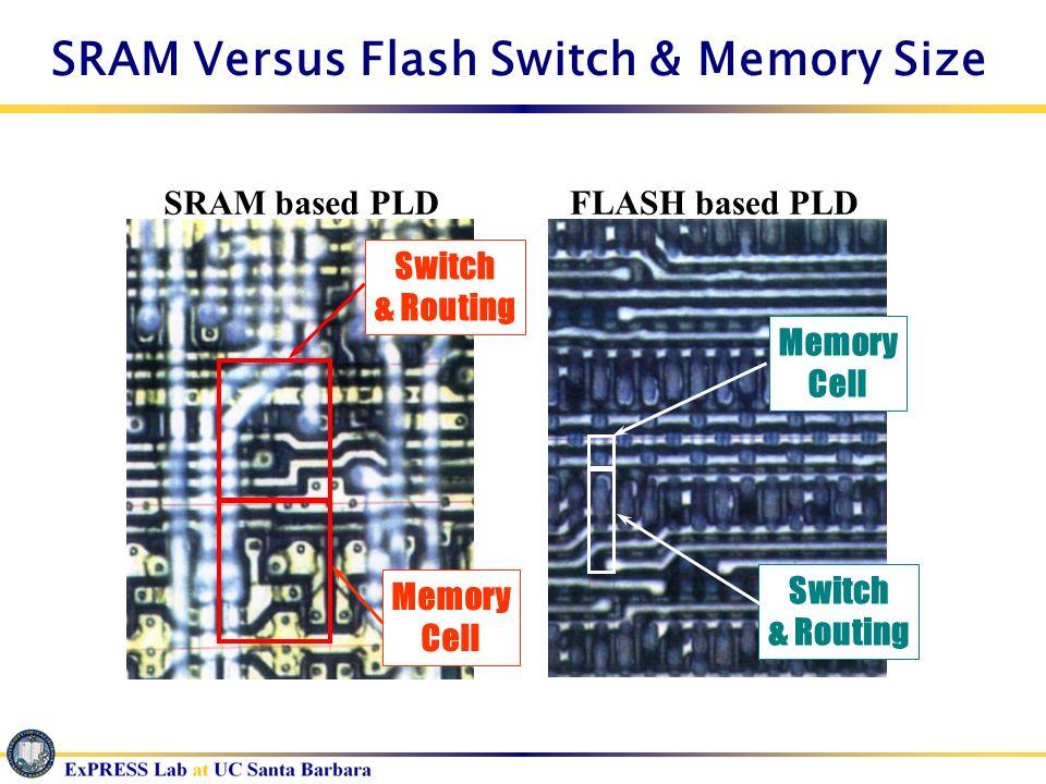 SRAM Versus Flash Switch & Memory Size SRAM based PLDFLASH based PLD Switch & Routing Memory Cell Switch & Routing Memory Cell