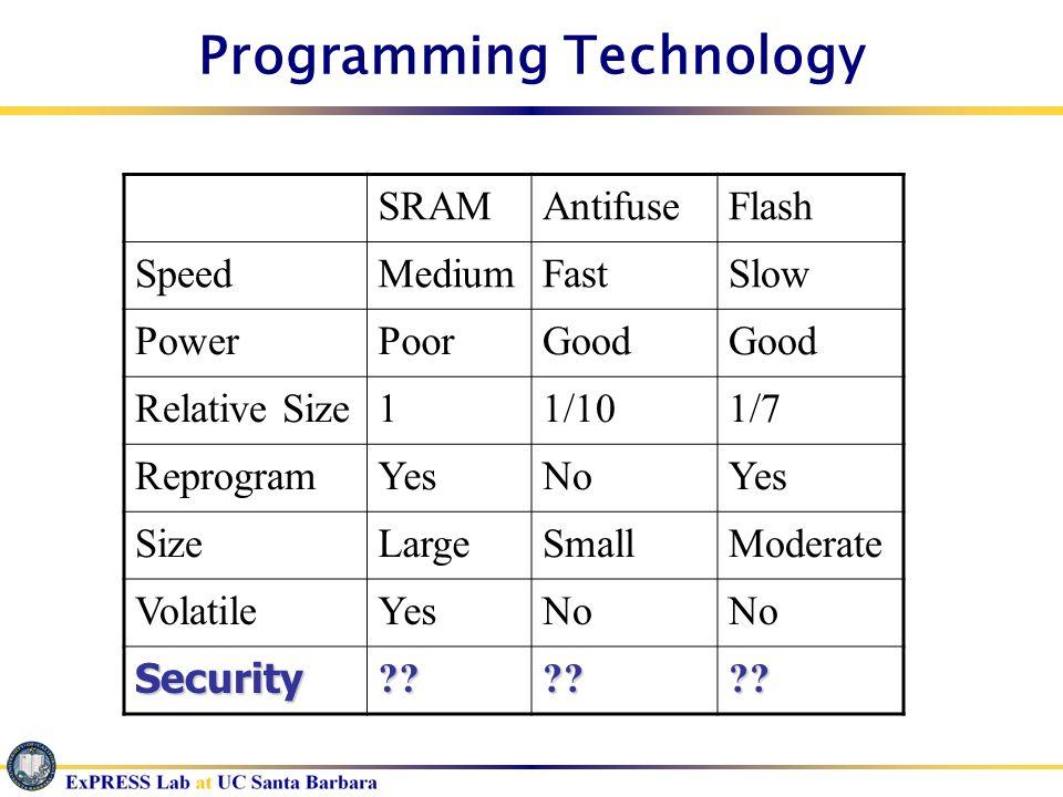 Programming Technology SRAMAntifuseFlash SpeedMediumFastSlow PowerPoorGood Relative Size11/101/7 ReprogramYesNoYes SizeLargeSmallModerate VolatileYesN