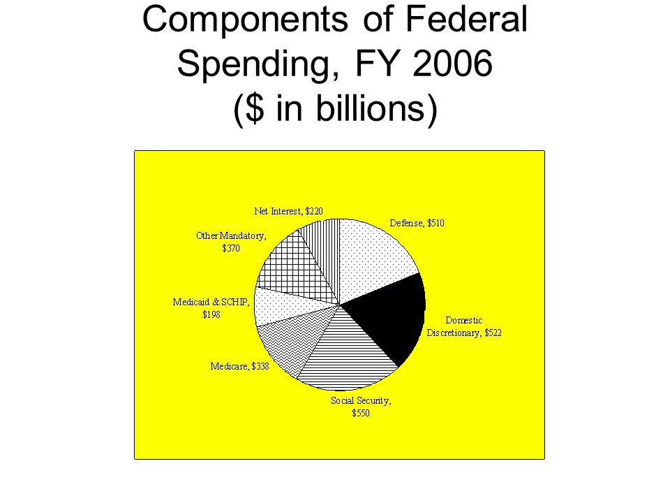 Components of Federal Spending, FY 2006 ($ in billions)