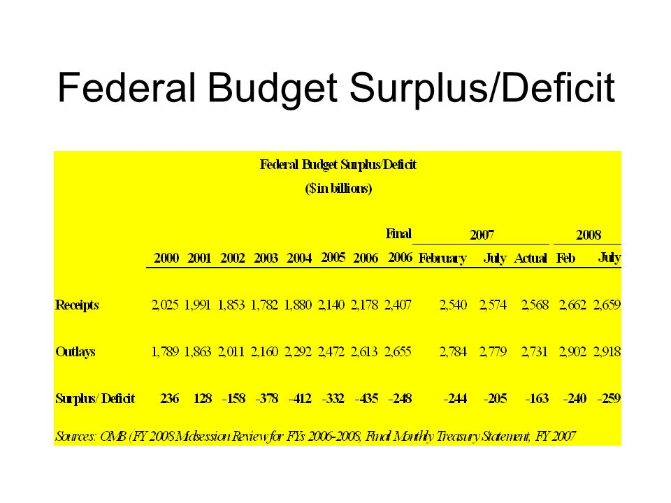 Federal Budget Surplus/Deficit