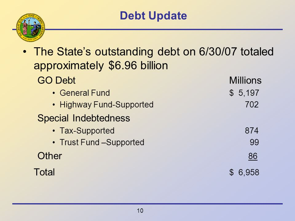 10 Debt Update The States outstanding debt on 6/30/07 totaled approximately $6.96 billion GO DebtMillions General Fund$ 5,197 Highway Fund-Supported 702 Special Indebtedness Tax-Supported 874 Trust Fund –Supported 99 Other 86 Total $ 6,958