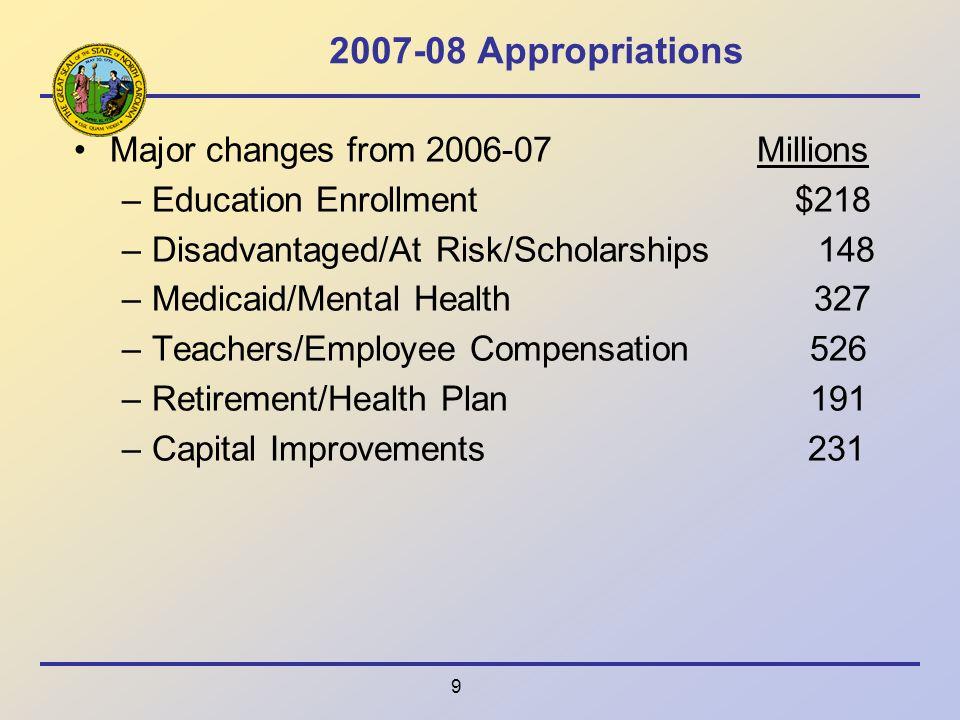 9 2007-08 Appropriations Major changes from 2006-07 Millions –Education Enrollment $218 –Disadvantaged/At Risk/Scholarships 148 –Medicaid/Mental Healt
