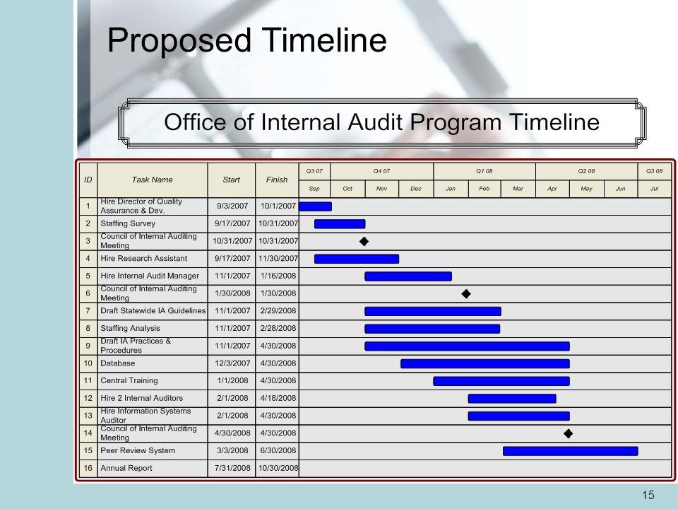 15 Proposed Timeline