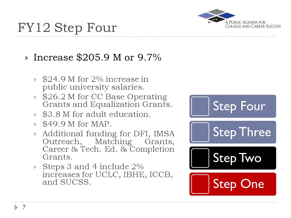 FY12 Step Four 7 Increase $205.9 M or 9.7% $24.9 M for 2% increase in public university salaries.