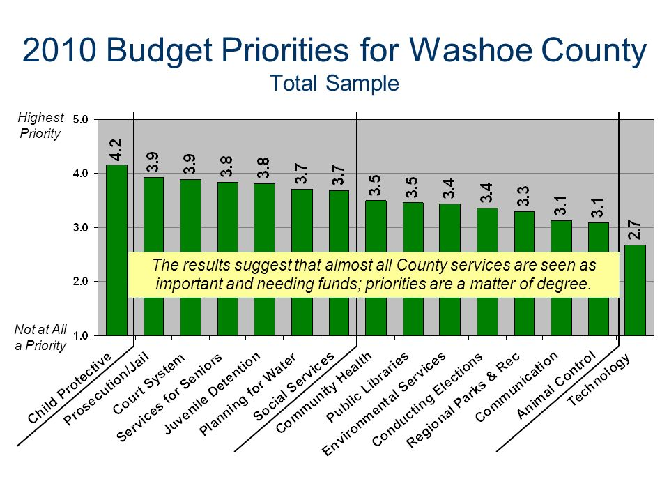 2010 Budget Priorities for Washoe County Total Sample Highest Priority Not at All a Priority The results suggest that almost all County services are s