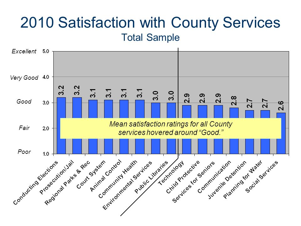 2010 Satisfaction with County Services Total Sample Excellent Very Good Good Fair Poor Mean satisfaction ratings for all County services hovered around Good.
