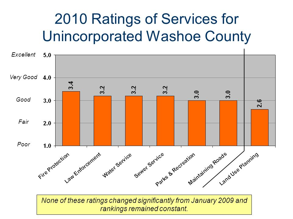 2010 Ratings of Services for Unincorporated Washoe County Excellent Very Good Good Fair Poor None of these ratings changed significantly from January 2009 and rankings remained constant.