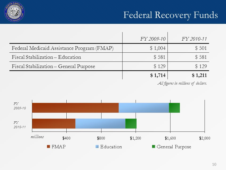 10 Federal Recovery Funds FY 2009-10 FY 2010-11 FY 2009-10FY 2010-11 Federal Medicaid Assistance Program (FMAP) $ 1,004$ 501 Fiscal Stabilization – Education$ 581 Fiscal Stabilization – General Purpose$ 129 $ 1,714$ 1,211 millions All figures in millions of dollars.