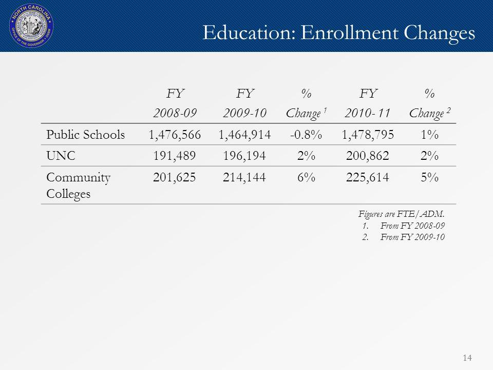 14 Education: Enrollment Changes FY 2008-09 FY 2009-10 % Change 1 FY 2010- 11 % Change 2 Public Schools1,476,5661,464,914-0.8%1,478,7951% UNC191,48919