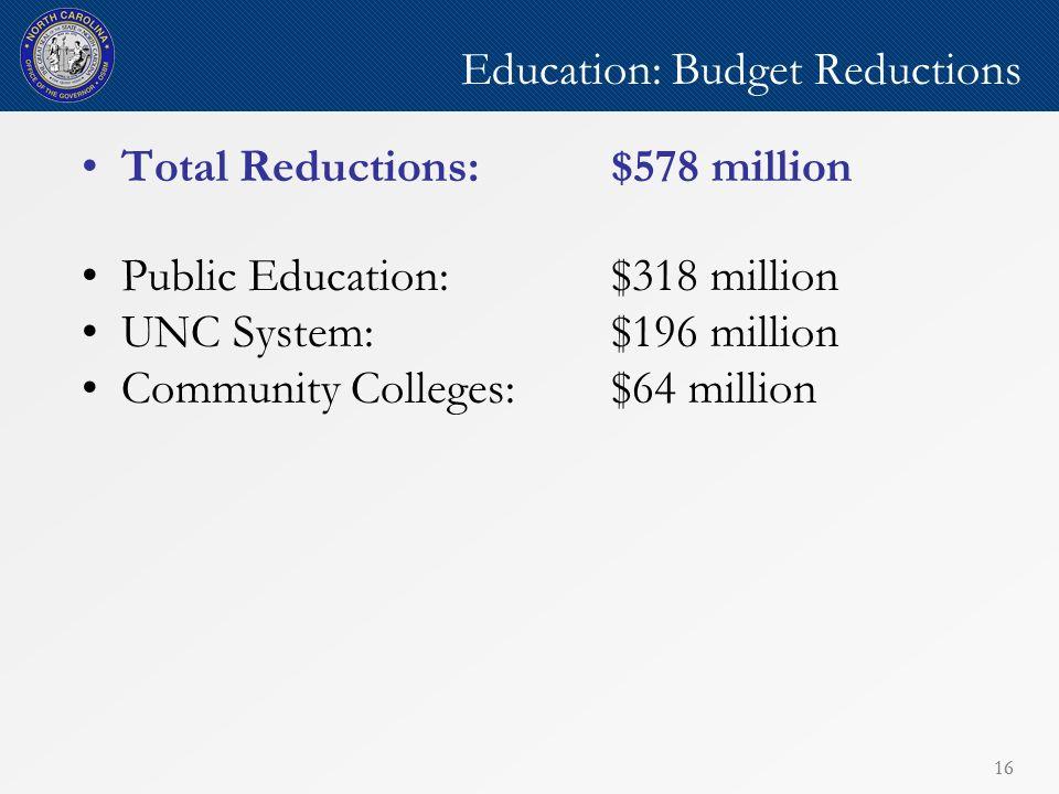 16 Education: Budget Reductions Total Reductions: $578 million Public Education: $318 million UNC System:$196 million Community Colleges:$64 million