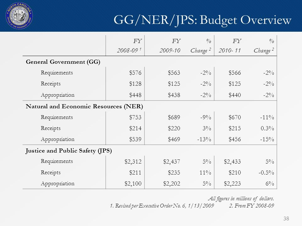 38 GG/NER/JPS: Budget Overview FY 2008-09 1 FY 2009-10 % Change 2 FY 2010- 11 % Change 2 General Government (GG) Requirements $576$563-2%$566-2% Receipts $128$125-2%$125-2% Appropriation $448$438-2%$440-2% Natural and Economic Resources (NER) Requirements $753$689-9%$670-11% Receipts $214$2203%$2150.3% Appropriation $539$469-13%$456-15% Justice and Public Safety (JPS) Requirements $2,312$2,4375%$2,4335% Receipts $211$23511%$210-0.5% Appropriation $2,100$2,2025%$2,2236% All figures in millions of dollars.