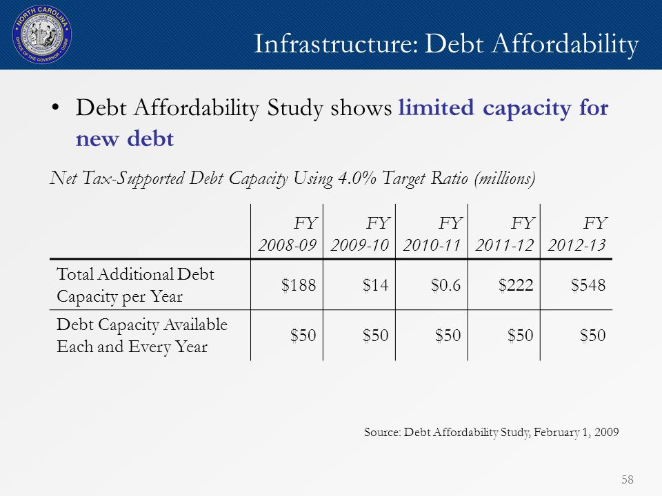 58 Infrastructure: Debt Affordability Debt Affordability Study shows limited capacity for new debt Source: Debt Affordability Study, February 1, 2009 Net Tax-Supported Debt Capacity Using 4.0% Target Ratio (millions) FY 2008-09 FY 2009-10 FY 2010-11 FY 2011-12 FY 2012-13 Total Additional Debt Capacity per Year $188$14$0.6$222$548 Debt Capacity Available Each and Every Year $50
