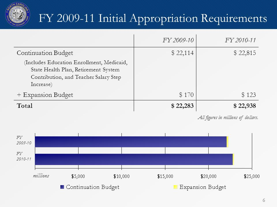 66 FY 2009-11 Initial Appropriation Requirements FY 2009-10FY 2010-11 Continuation Budget (Includes Education Enrollment, Medicaid, State Health Plan, Retirement System Contribution, and Teacher Salary Step Increase) $ 22,114$ 22,815 + Expansion Budget$ 170$ 123 Total$ 22,283$ 22,938 FY 2009-10 FY 2010-11 millions All figures in millions of dollars.