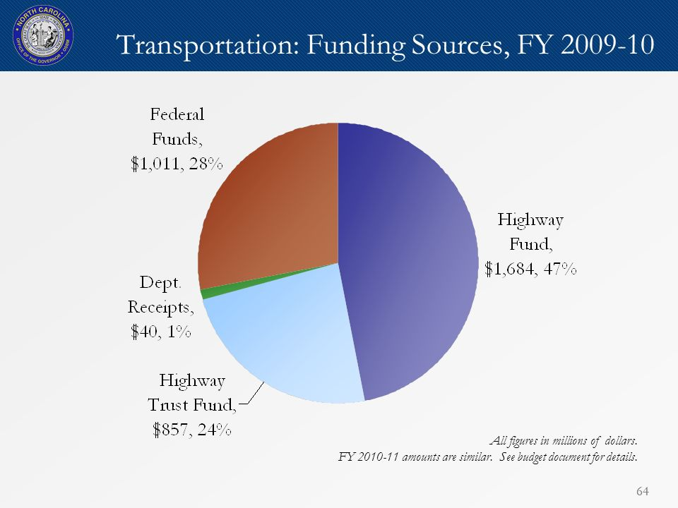 64 Transportation: Funding Sources, FY 2009-10 All figures in millions of dollars.