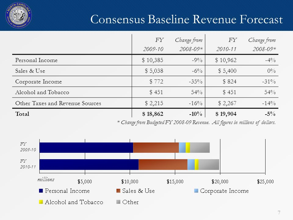 77 Consensus Baseline Revenue Forecast FY 2009-10 Change from 2008-09* FY 2010-11 Change from 2008-09* Personal Income$ 10,385-9%$ 10,962-4% Sales & Use$ 5,038-6%$ 5,4000% Corporate Income$ 772-35%$ 824-31% Alcohol and Tobacco$ 45154%$ 45154% Other Taxes and Revenue Sources$ 2,215-16%$ 2,267-14% Total$ 18,862-10%$ 19,904-5% FY 2009-10 FY 2010-11 millions * Change from Budgeted FY 2008-09 Revenue.