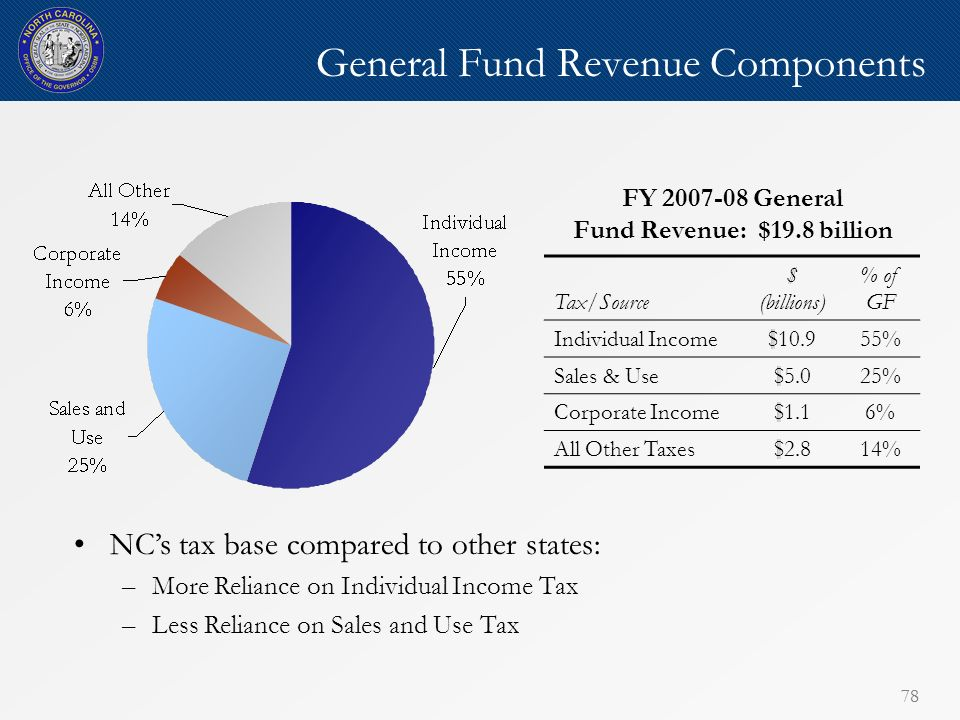 78 General Fund Revenue Components FY 2007-08 General Fund Revenue: $19.8 billion Tax/Source $ (billions) % of GF Individual Income$10.955% Sales & Use$5.025% Corporate Income$1.16% All Other Taxes$2.814% NCs tax base compared to other states: –More Reliance on Individual Income Tax –Less Reliance on Sales and Use Tax