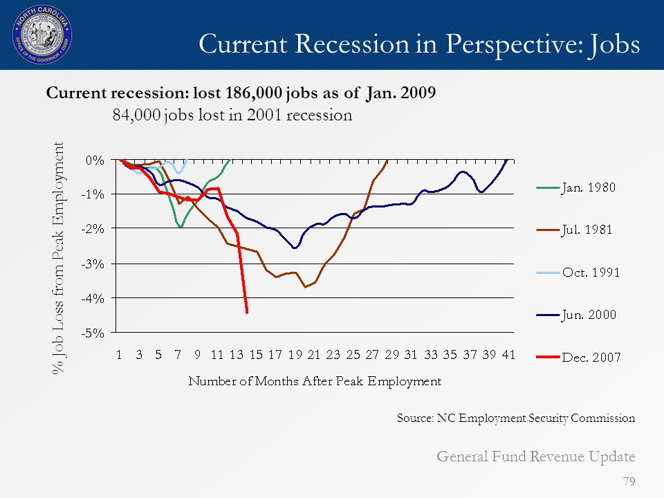 79 Current Recession in Perspective: Jobs Current recession: lost 186,000 jobs as of Jan.
