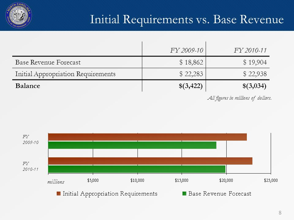 88 Initial Requirements vs.