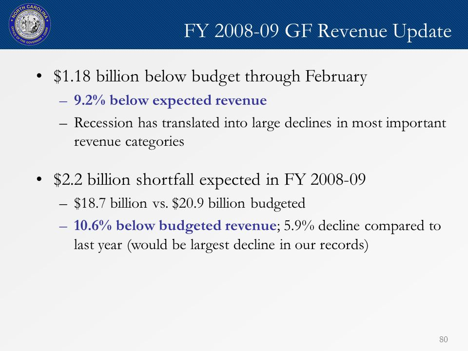 80 FY 2008-09 GF Revenue Update $1.18 billion below budget through February –9.2% below expected revenue –Recession has translated into large declines in most important revenue categories $2.2 billion shortfall expected in FY 2008-09 –$18.7 billion vs.