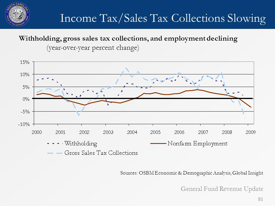 81 Income Tax/Sales Tax Collections Slowing Withholding, gross sales tax collections, and employment declining (year-over-year percent change) Sources: OSBM Economic & Demographic Analysis, Global Insight General Fund Revenue Update
